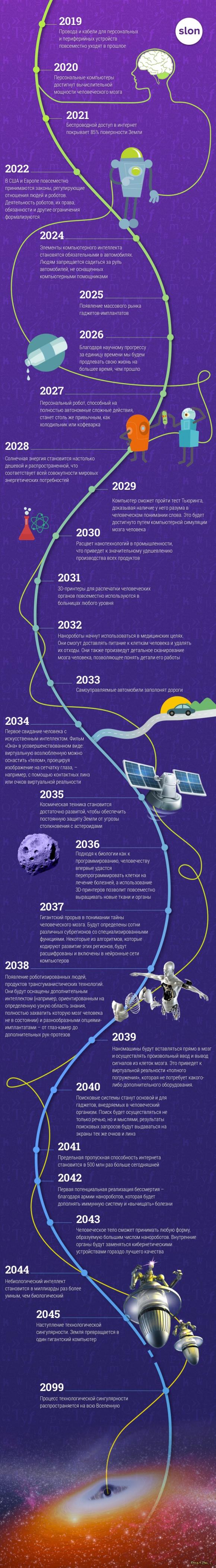 Прогнозы технического директора Google Рэя Курцвейла на 2019–2099