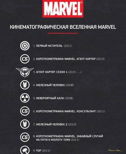 порядок просмотра фильмов кинематографической вселенной Marvel
