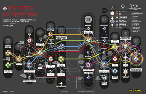 В каком порядке смотреть фильмы киновселенной Marvel?